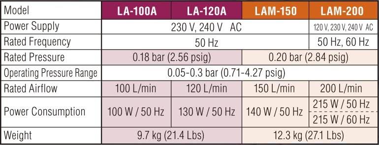 LA-100 - 200 Data Table