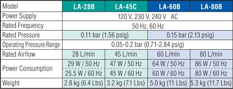 LA28-LA80 Data