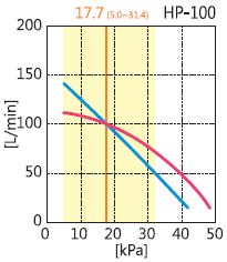 Performance Curve Graph for HIBLOW HP-100