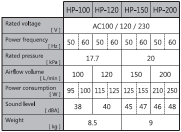 Specification Table of the HIBLOW HP-100