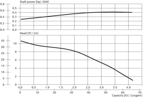 Graph for the Flygt ready Series pumps